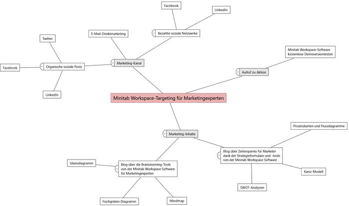 Mindmap für Marketingexperten