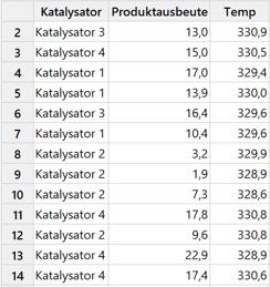 Daten für den Katalysator und die Produktausbeute