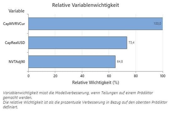 Relative Variablenwichtigkeit
