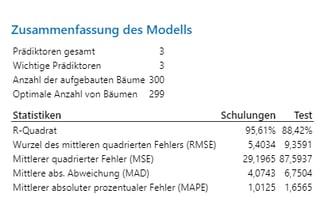 Zusammenfassung des Modells
