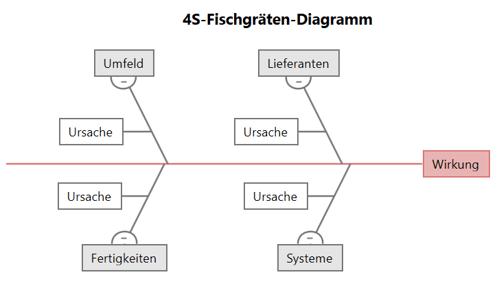 4S-Fischgräten-Diagramme