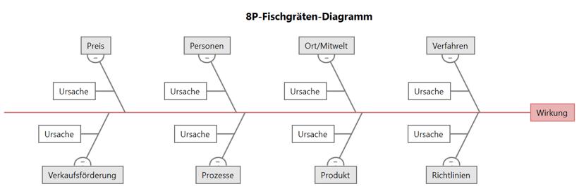 8P-Fischgräten-Diagramm