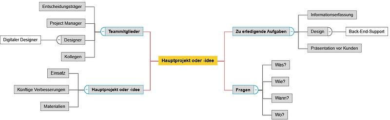 Ideendiagramm