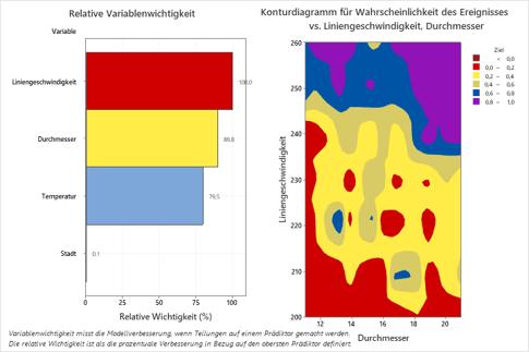 Das Diagramm der relativen Variablenwichtigkeit von CART