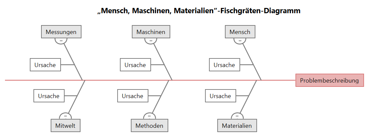 """""""Mensch, Maschinen, Materialien""""-Fischgräten-Diagramm"""