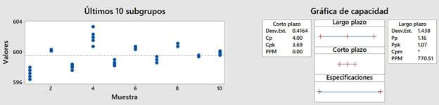 Ejemplo-2--Cpk-y-Ppk-diferentes