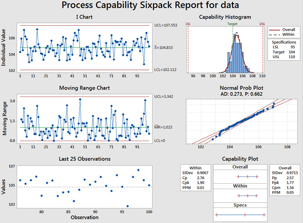 El-analisis-Capability-Sixpack