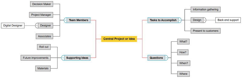 Idea Map Example v4