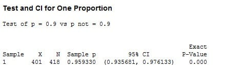 1 Proportion Hypothesis Test Output