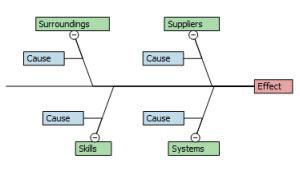 4S Fishbone Diagram
