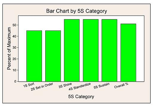 Bar Chart by 5S Category in Quality Companion