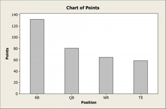 How much you give up at each position if you draft an average player instead of the top player.