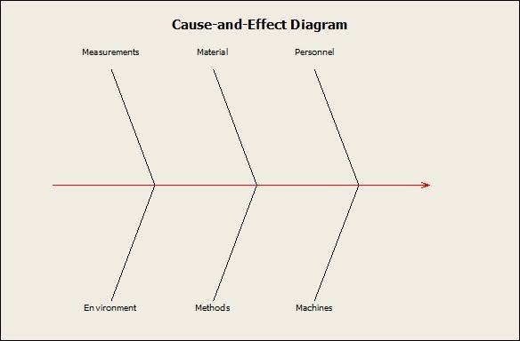 Blank fishbone diagram