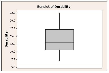 Boxplot made with Minitab Statistical Software