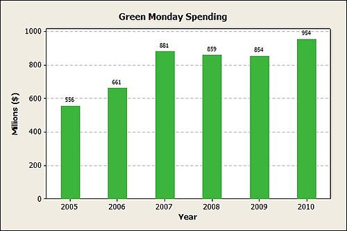 Using Graphs to Display Online Holiday Spending Statistics