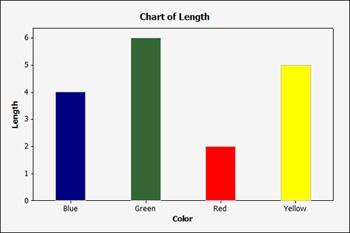 Chart of Length