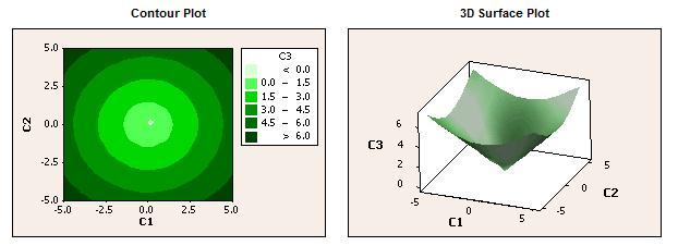 Contour and 3-D Surface Plots made with Minitab Statistical Software
