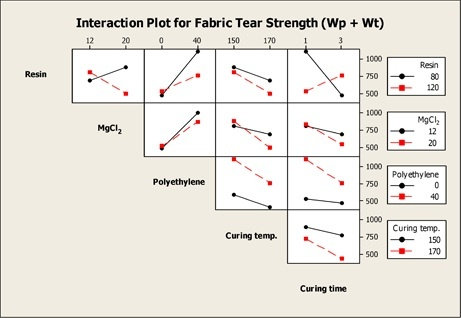 Minitab interaction plots made it easy for researchers to assess which variables most affected the tear strength of the cotton fabric.