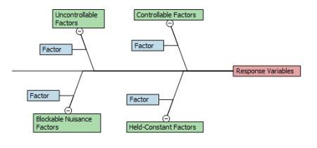 Design of Experiments Fishbone or C&E Diagram