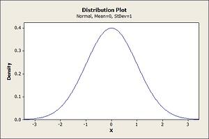 Prob distribution plot
