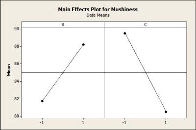 DOE Main Effects Plot