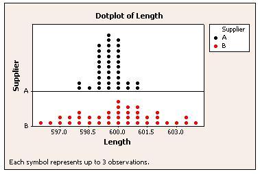 Dot Plot made with Minitab Statistical Software
