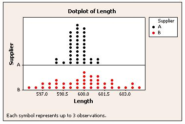 Dot Plot made with Minitab Statistical Software