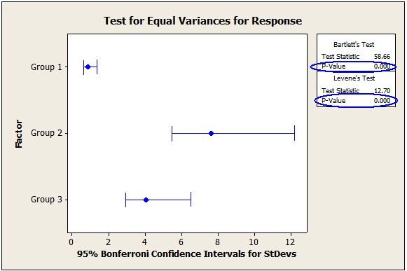 equal variances test