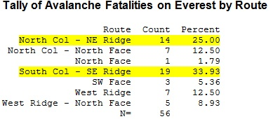 fatalities by route