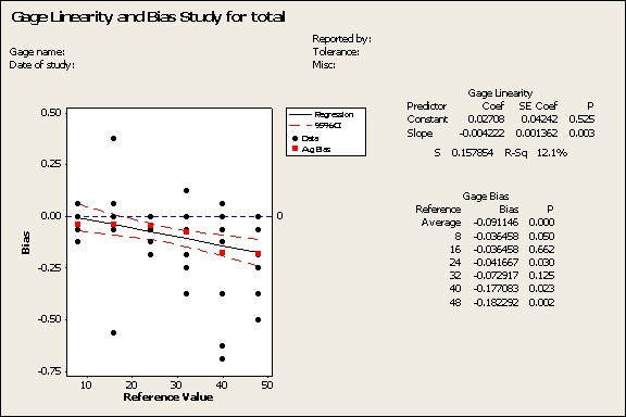 Gage linearity and bias study results