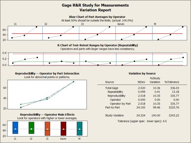 Gage R&R MSA Variation report