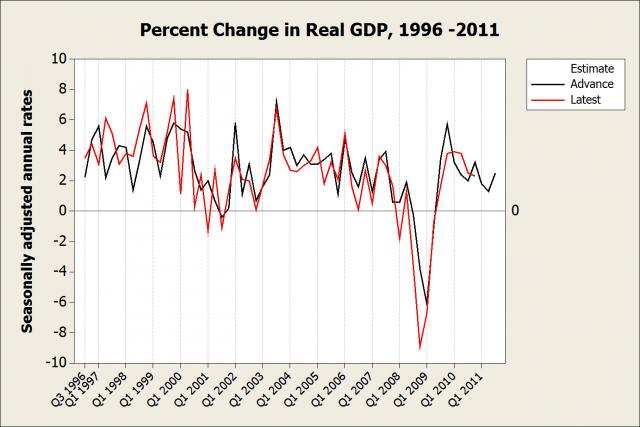 Time series plot of quarterly GDP changes by type of estimate