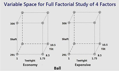5 Reasons Factorial Experiments Are So Successful
