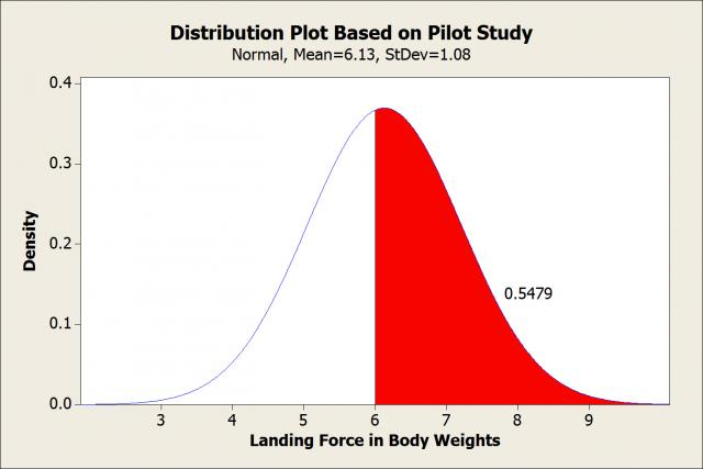 Probability distribution plot of landing forces