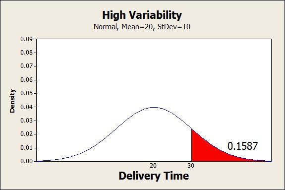 High variability restaurant