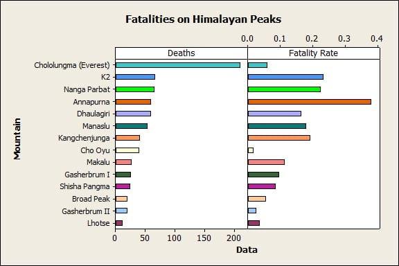 Himilayan Peak Fatalities Clustered Bar Chart
