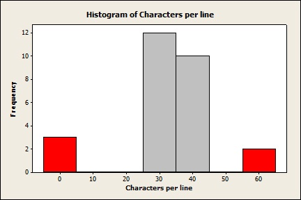 """Histogram of Characters per line in """"I Wandered Lonely as a Cloud"""""""