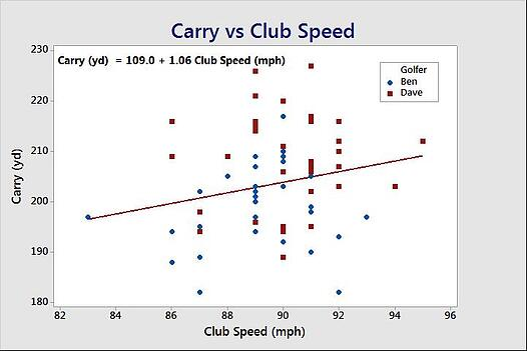 Carry vs. Club Speed ANCOVA