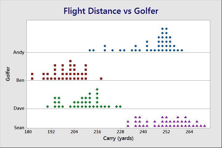 Flight Distance vs. Golfer