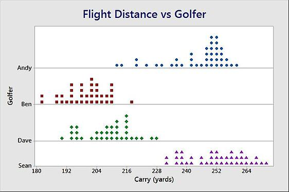 Flight Distance vs. Golfer