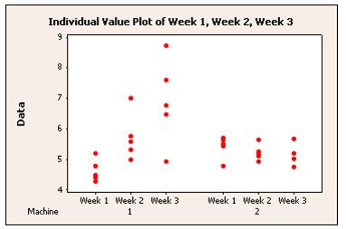 Individual Value Plot made with Minitab Statistical Software