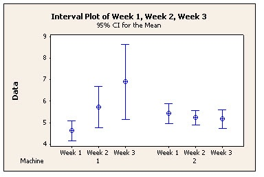 Interval Plot made with Minitab Statistical Software