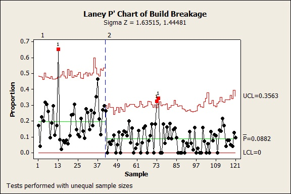 Laney P' Chart of Build Breakage