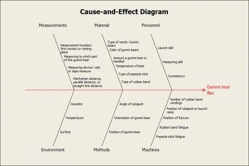 Gummi Bear Design Of Experiments Choosing Factors To Study