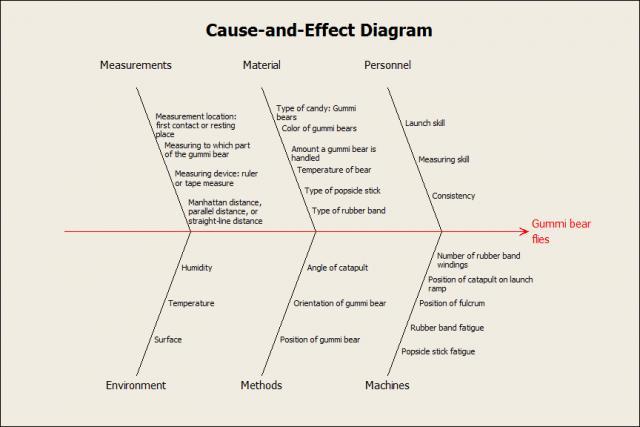 Fishbone diagram for gummi bear catapults