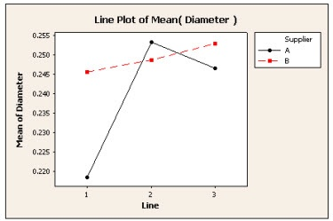 line-plot made with Minitab Statistical Software