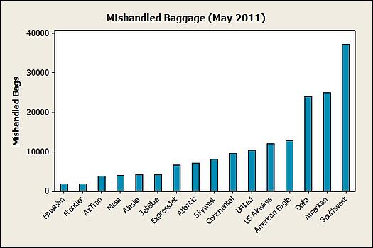 mishandled baggage counts