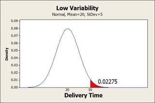 Low variability restaurant