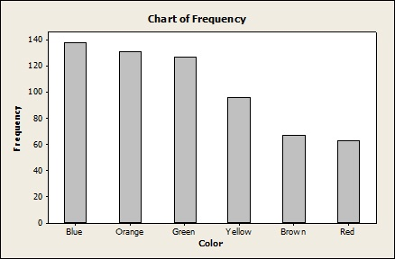 M and M frequencies