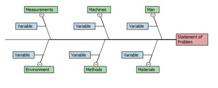 Man Machines Materials Fishbone Diagram
